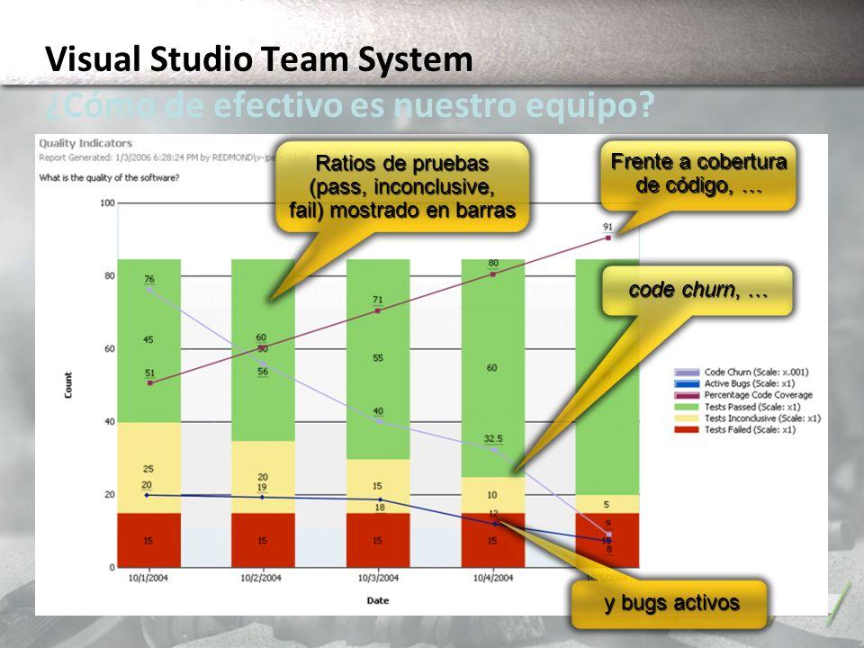 Ratios de pruebas (pass, inconclusive, fail) mostrado en barras Frente a cobertura de código, … code churn, … y bugs activos Visual Studio Team System