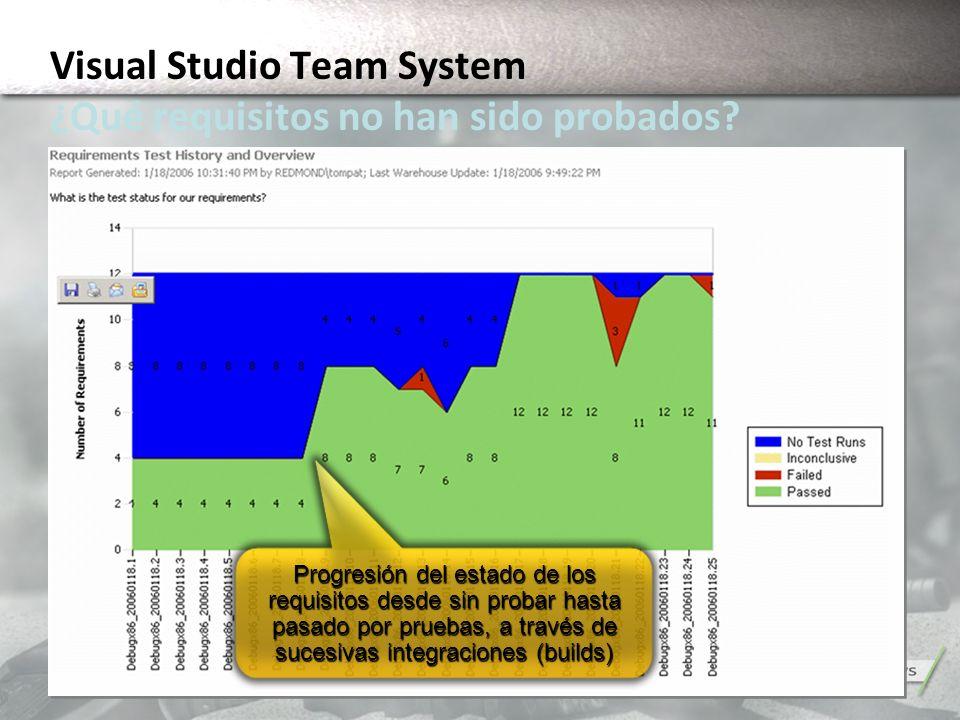 Progresión del estado de los requisitos desde sin probar hasta pasado por pruebas, a través de sucesivas integraciones (builds) Visual Studio Team Sys