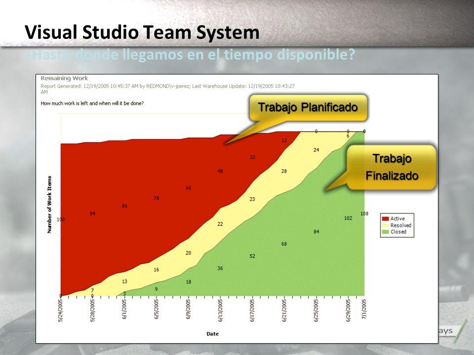 Trabajo Planificado TrabajoFinalizado Visual Studio Team System ¿Hasta donde llegamos en el tiempo disponible?