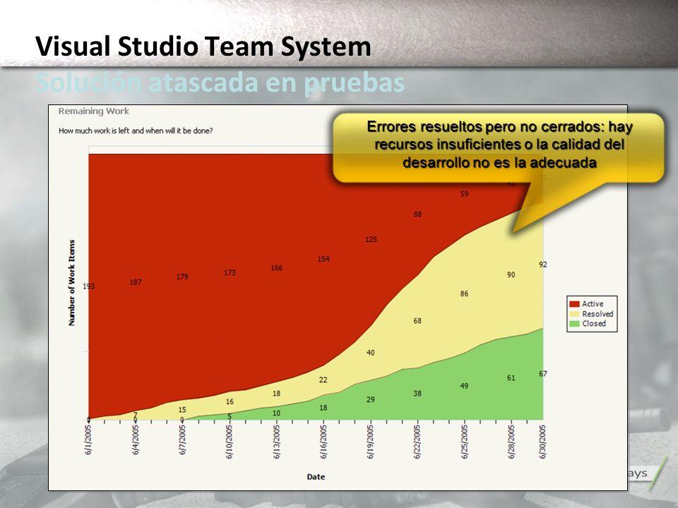 Errores resueltos pero no cerrados: hay recursos insuficientes o la calidad del desarrollo no es la adecuada Visual Studio Team System Solución atasca