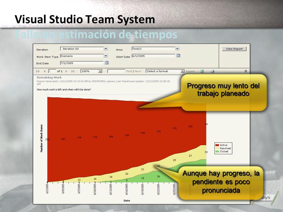Progreso muy lento del trabajo planeado Aunque hay progreso, la pendiente es poco pronunciada Visual Studio Team System Fallo en estimación de tiempos