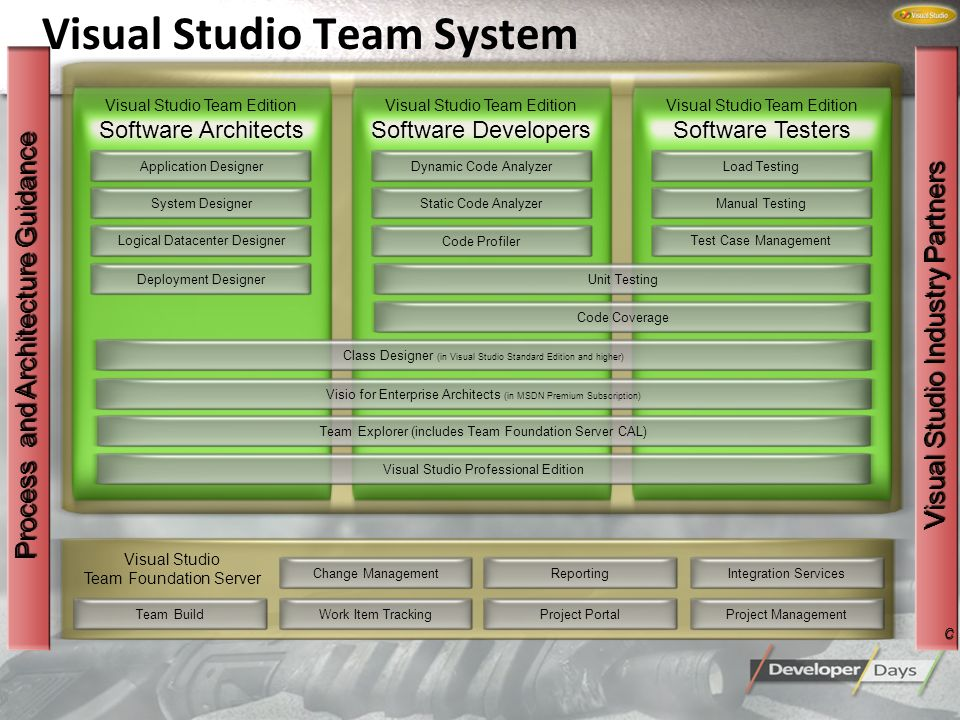 Team Foundation Process and Architecture Guidance Visual Studio Industry Partners Change ManagementWork Item TrackingReportingProject SiteIntegration ServicesProject Management Work Item Tracking Reporting Change Management Project Site Integration ServicesProject Management Visual Studio Team Foundation Dynamic Code Analyzer Visual Studio Team Architect Static Code AnalyzerCode ProfilerUnit TestingCode CoverageVisio and UML ModelingVS ProClass ModelingLoad TestingManual TestingTest Case ManagementApplication ModelingLogical Infra.