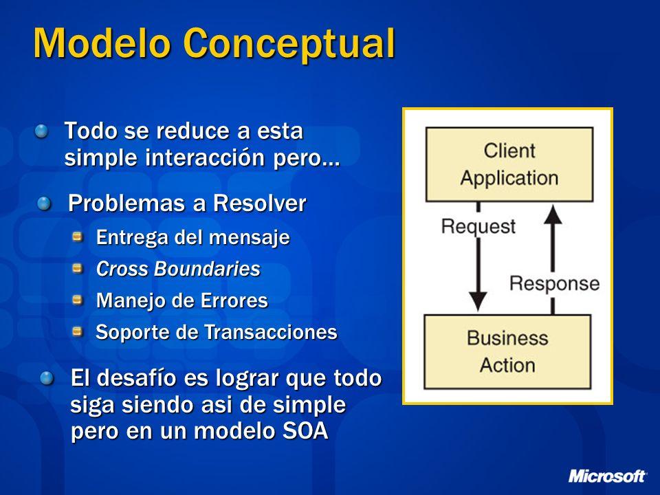 Modelo Conceptual Todo se reduce a esta simple interacción pero… Problemas a Resolver Entrega del mensaje Cross Boundaries Manejo de Errores Soporte d