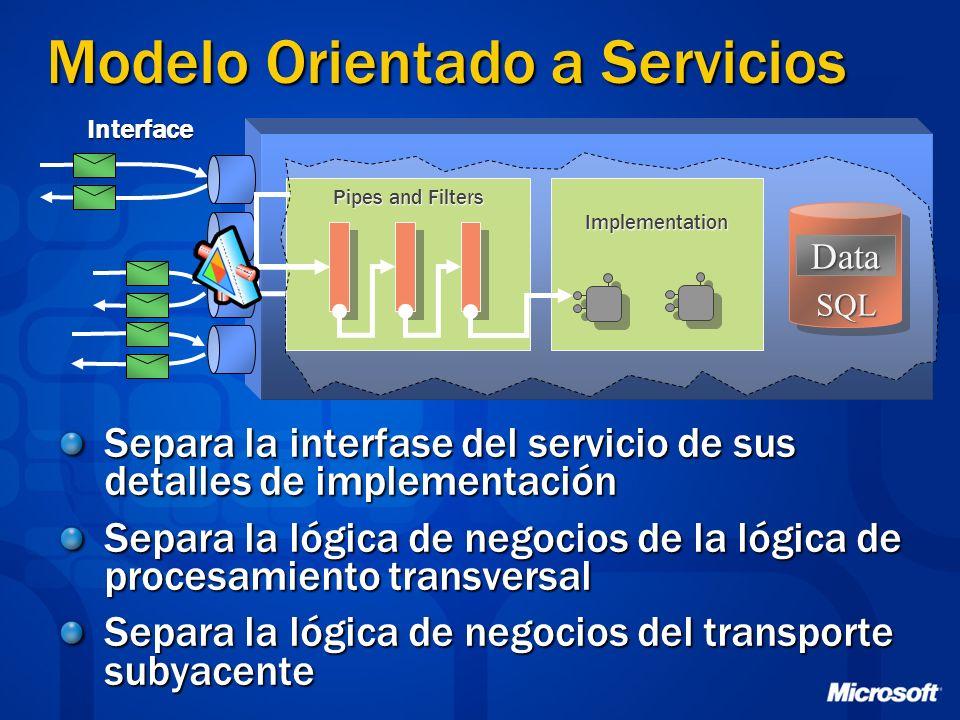 Modelo Orientado a Servicios Biz Operation Invocation Data SQL Pipes and Filters Implementation Separa la interfase del servicio de sus detalles de im