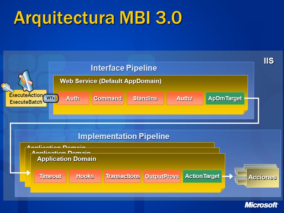 IIS ExecuteAction ExecuteBatch Implementation Pipeline Arquitectura MBI 3.0 Interface Pipeline Web Service (Default AppDomain) AuthCommandStandIns Aut