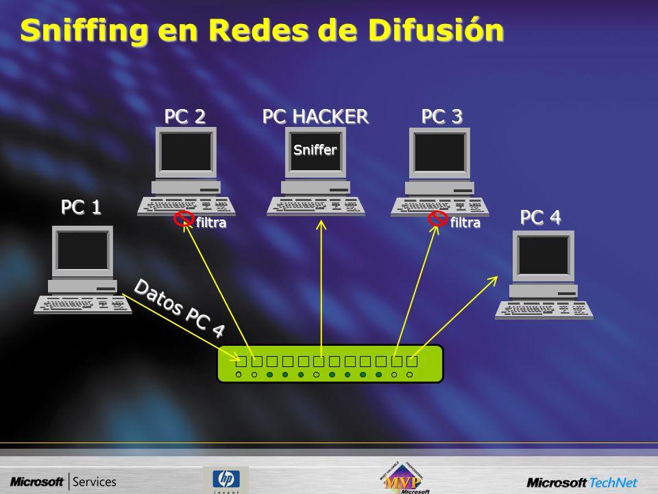 Dirección Física Tiene como objetivo definir un identificador único para cada dispositivo de red. Cuando una máquina quiere comunicarse con otra neces