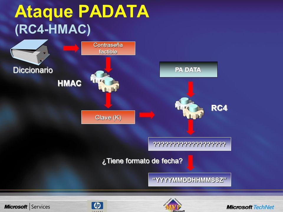 Verificación PADATA (RC4-HMAC) Clave (K) RC4 PA DATA YYYYMMDDHHMMSSZ KDC