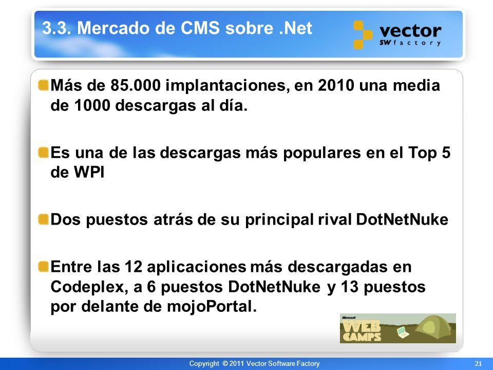 21 Copyright © 2011 Vector Software Factory 3.3. Mercado de CMS sobre.Net Más de 85.000 implantaciones, en 2010 una media de 1000 descargas al día. Es