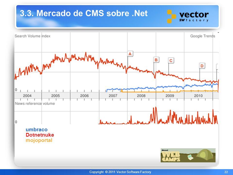 22 Copyright © 2011 Vector Software Factory 3.3. Mercado de CMS sobre.Net umbraco Dotnetnuke mojoportal