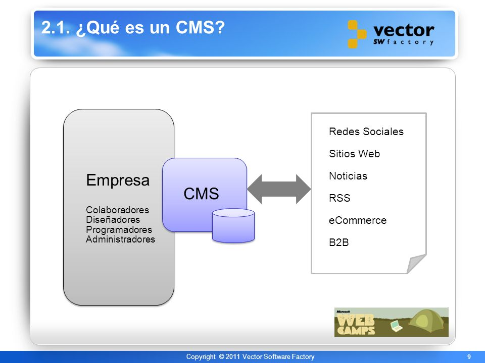 9 Copyright © 2011 Vector Software Factory 2.1.¿Qué es un CMS.