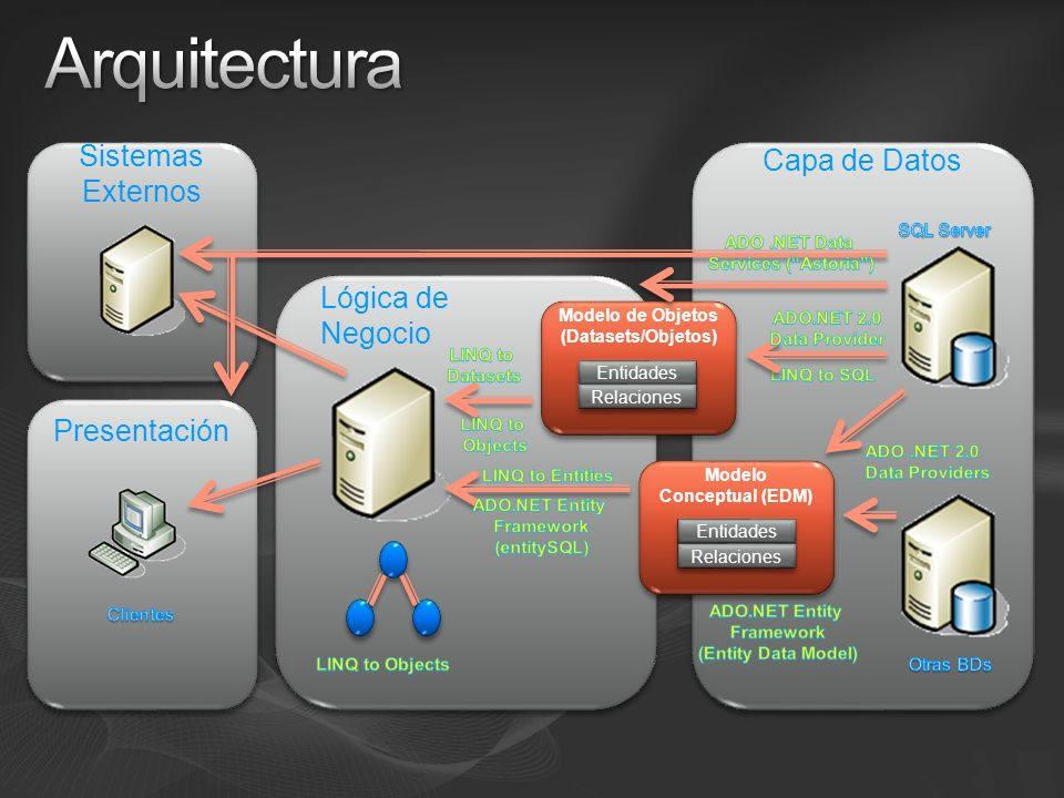 Sistemas Externos Capa de Datos Presentación Lógica de Negocio Modelo Conceptual (EDM) Entidades Relaciones Modelo de Objetos (Datasets/Objetos) Entid