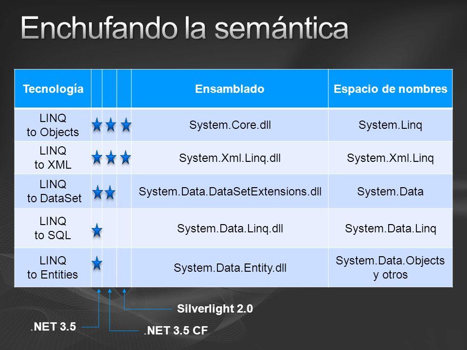 Basados en IEnumerable Basados en IQueryable TecnologíaEnsambladoEspacio de nombres LINQ to Objects System.Core.dllSystem.Linq LINQ to XML System.Xml.