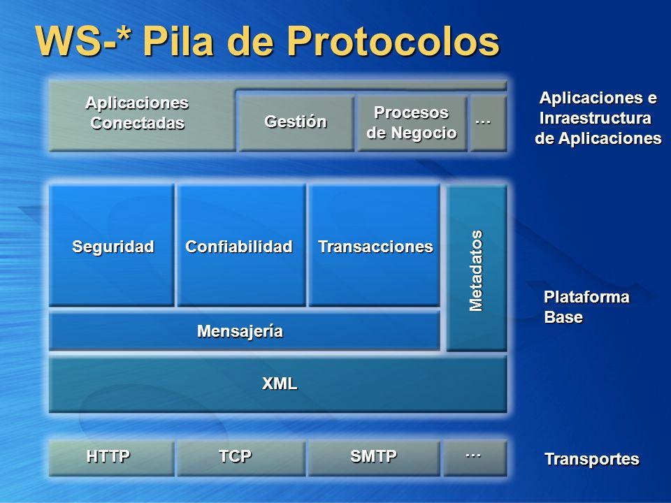 WS-* Pila de Protocolos PlataformaBase Aplicaciones e Inraestructura de Aplicaciones Transportes Aplicaciones Conectadas Gestión Procesos de Negocio …