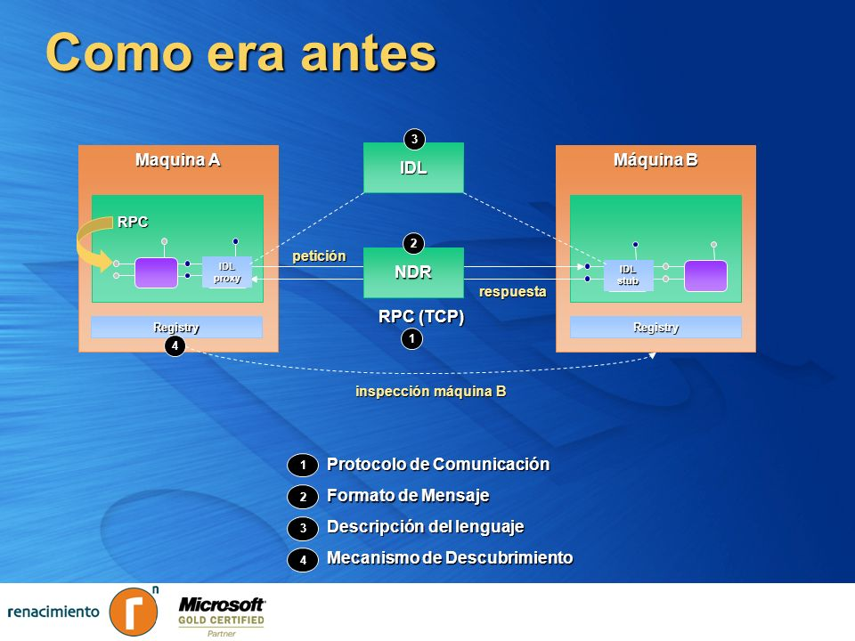 Introducción a WSE 2.0 (Web Services Extensions 2.0)