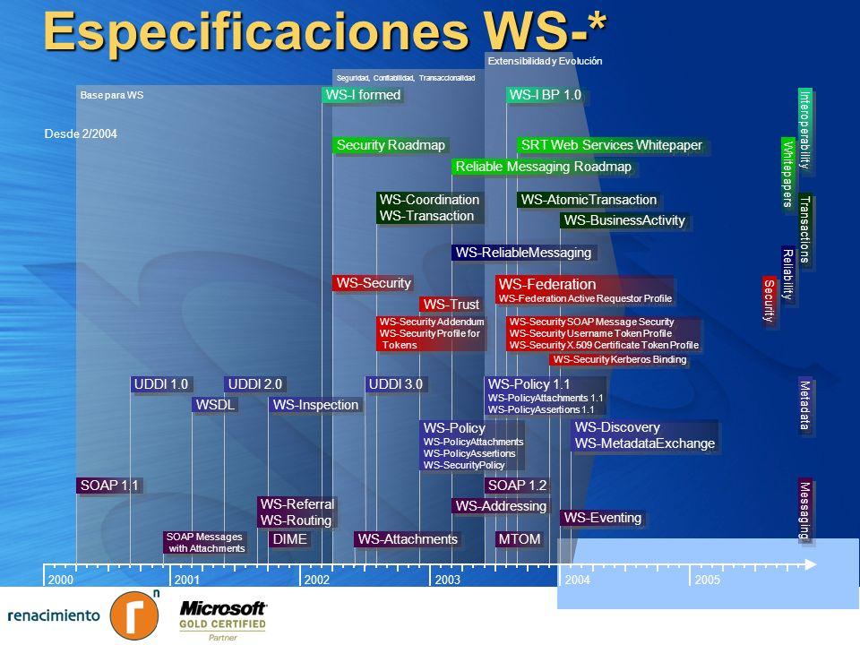 Extensibilidad y Evolución Seguridad, Confiabilidad, Transaccionalidad Base para WS Especificaciones WS-* 200320002001200220042005 WS-ReliableMessagin