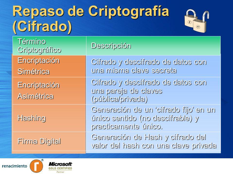 Repaso de Criptografía (Cifrado) Término Criptográfico DescripciónEncriptaciónSimétrica Cifrado y descifrado de datos con una misma clave secreta Encr