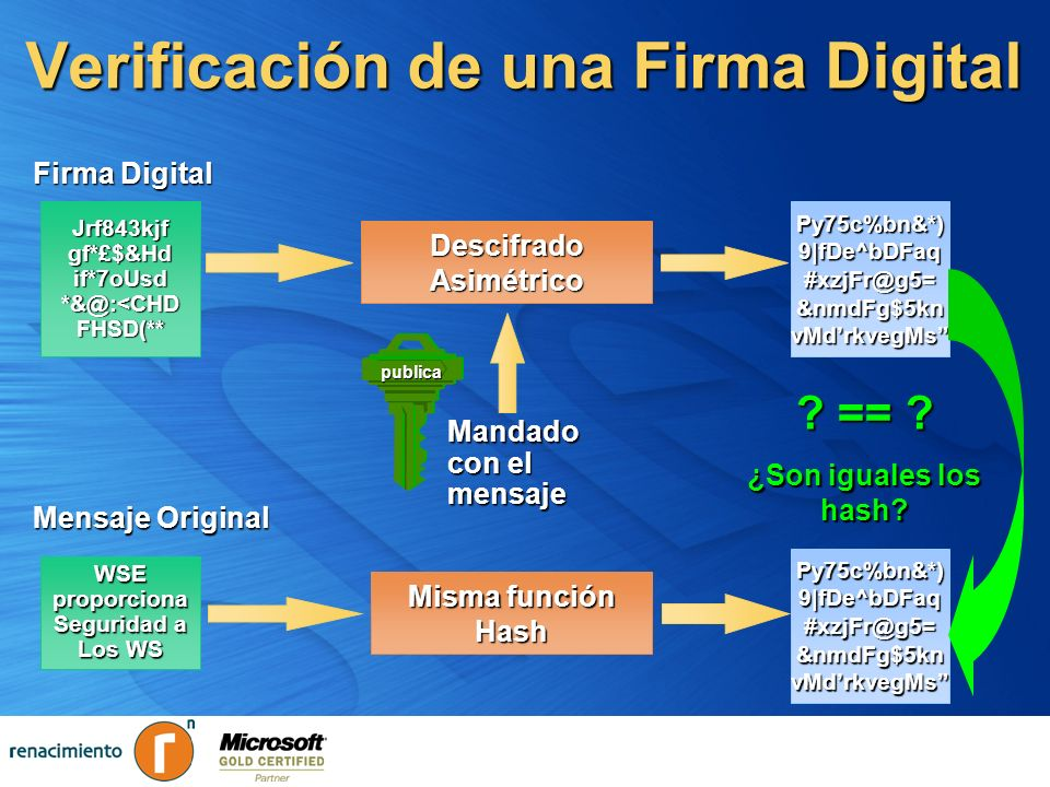 Verificación de una Firma Digital Jrf843kjf gf*£$&Hd if*7oUsd *&@:<CHD FHSD(** Py75c%bn&*) 9|fDe^bDFaq #xzjFr@g5= &nmdFg$5kn vMdrkvegMs DescifradoAsim