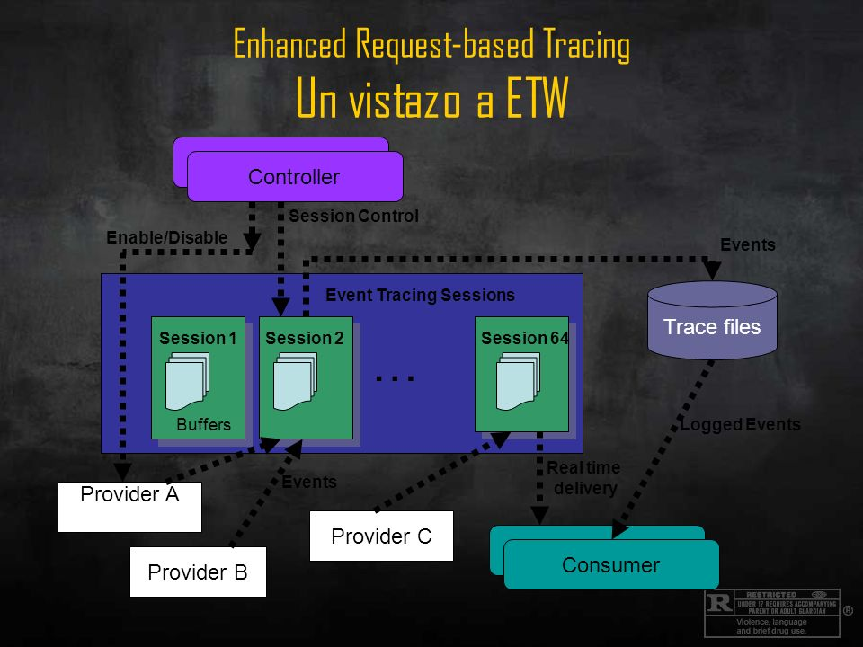 Enhanced Request-based Tracing Un vistazo a ETW Provider C Provider B Provider A Trace files Controller … Consumer Real time delivery Logged Events Session 1 Buffers Session 2Session 64 Event Tracing Sessions Events Enable/Disable Session Control Consumer