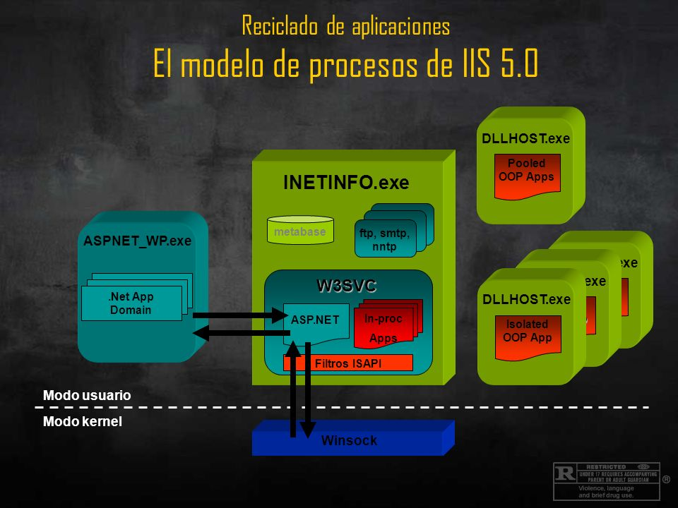 Reciclado de aplicaciones Modo de aislamiento de Worker Processes en IIS 6.0 INETINFO.exe metabase ftp, smtp, nntp Modo usuario Modo kernel HTTP.SYS W3SVC SVCHOST.exe W3 Config Mgr W3 Process Mgr W3Core Filtros ISAPI W3WP.exe Apps (no OOP) Application Pool W3Core Filtros ISAPI W3WP.exe Apps (no OOP) Application Pool W3Core W3WP.exe Application Pool ASP.net Apps.Net App Domain