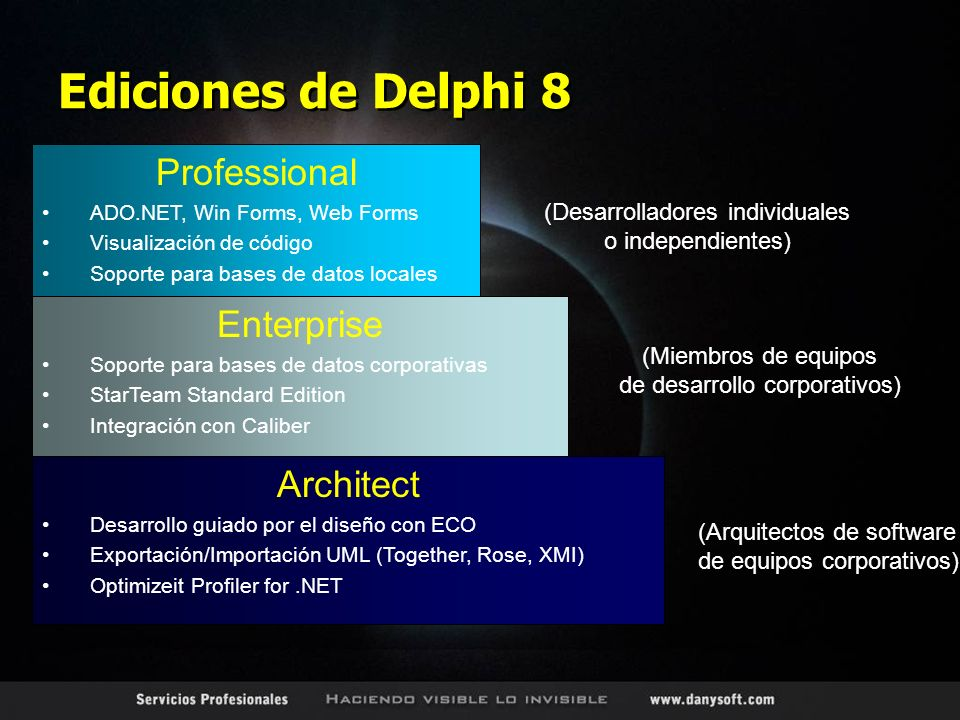 Ediciones de Delphi 8 Architect Desarrollo guiado por el diseño con ECO Exportación/Importación UML (Together, Rose, XMI) Optimizeit Profiler for.NET Enterprise Soporte para bases de datos corporativas StarTeam Standard Edition Integración con Caliber Professional ADO.NET, Win Forms, Web Forms Visualización de código Soporte para bases de datos locales (Desarrolladores individuales o independientes) (Miembros de equipos de desarrollo corporativos) (Arquitectos de software de equipos corporativos)