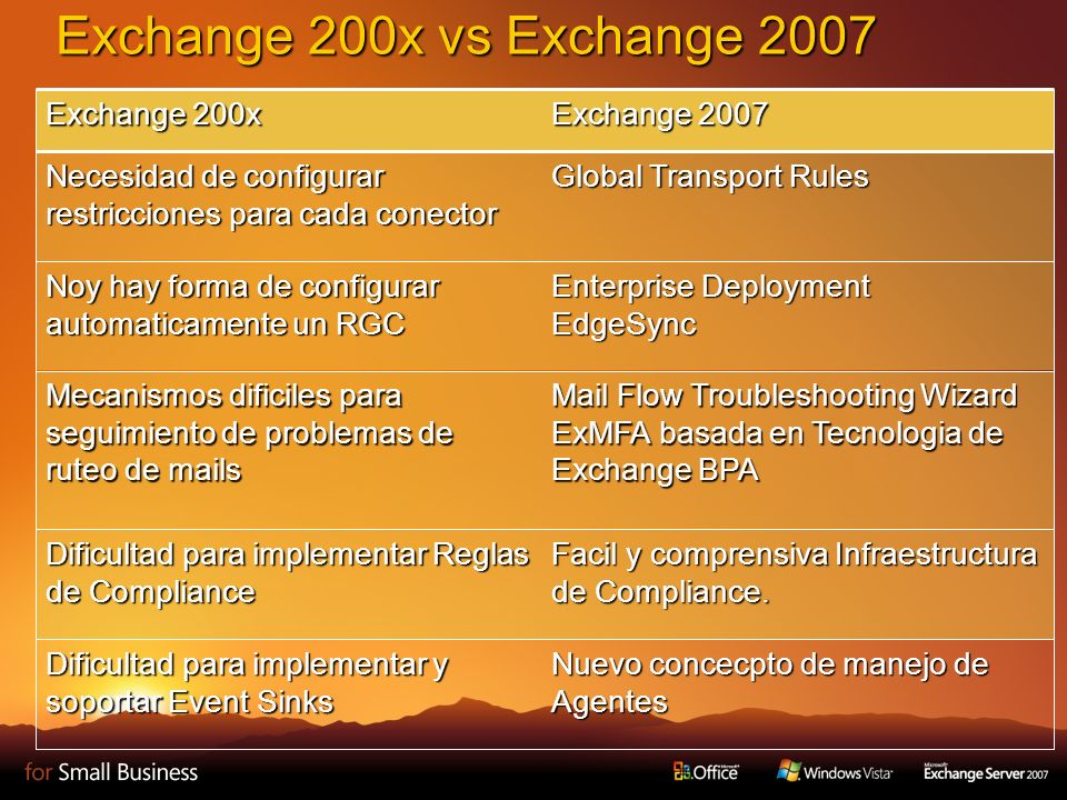 Exchange 200x vs Exchange 2007 11 Exchange 200x Exchange 2007 Necesidad de configurar restricciones para cada conector Global Transport Rules Noy hay