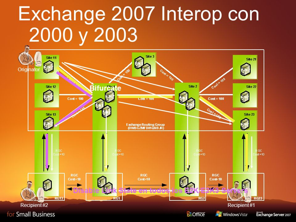 Exchange 2007 Interop con 2000 y 2003 Originator Recipient #1 Disable Link State en todos los E2K/E2K3 Servers Recipient #2 Bifurcate
