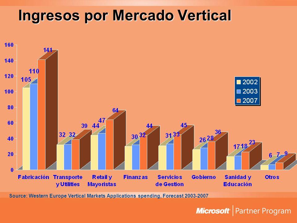 Ingresos por Mercado Vertical Source: Western Europe Vertical Markets Applications spending, Forecast 2003-2007