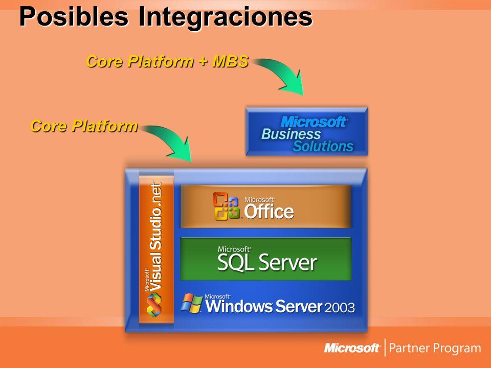 Posibles Integraciones Core Platform Core Platform + MBS