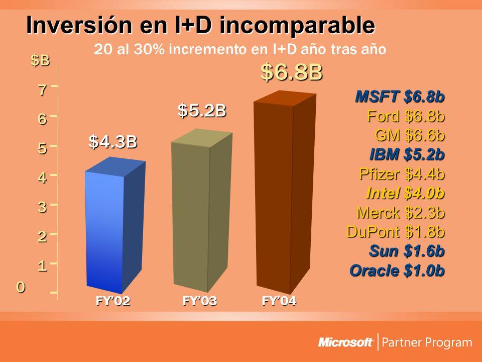 Inversión en I+D incomparable $5.2B $4.3B FY03FY02 $B 20 al 30% incremento en I+D año tras año $6.8B 0 1 2 3 4 5 6 7 FY04 MSFT $6.8b Ford $6.8b GM $6.