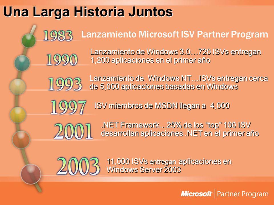 .NET Framework…25% de los top 100 ISV desarrollan aplicaciones.NET en el primer año Lanzamiento de Windows 3.0…720 ISVs entregan 1,200 aplicaciones en