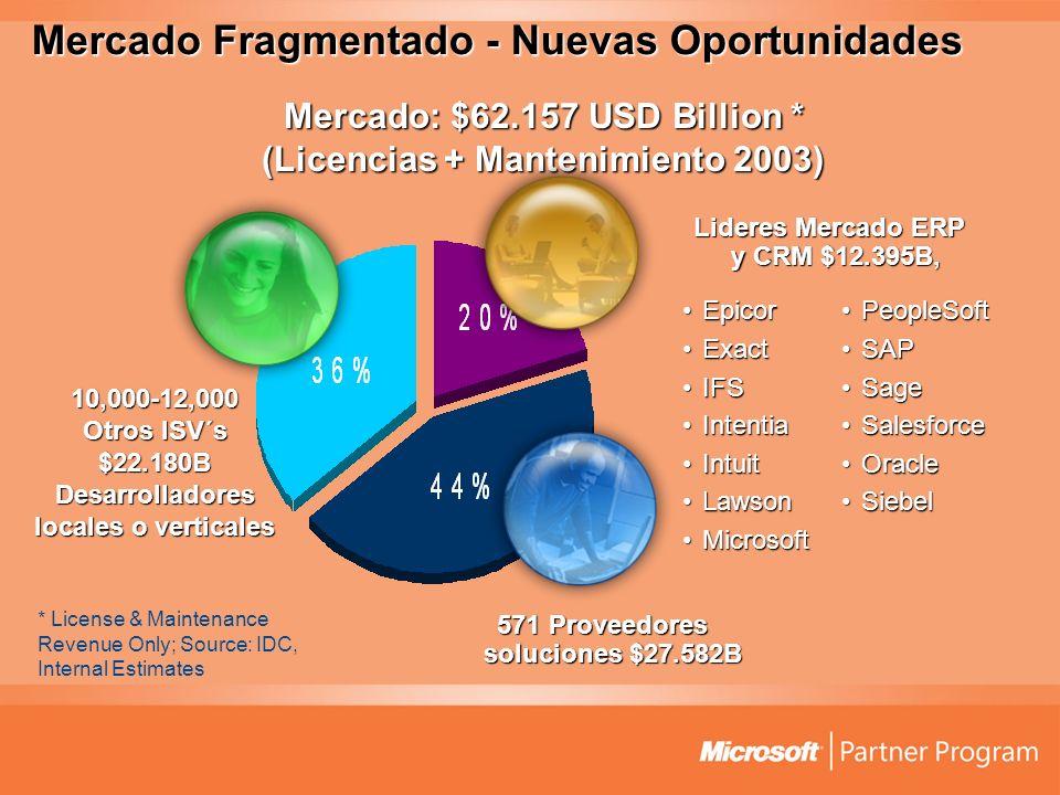 571 Proveedores soluciones $27.582B * License & Maintenance Revenue Only; Source: IDC, Internal Estimates Mercado Fragmentado - Nuevas Oportunidades M
