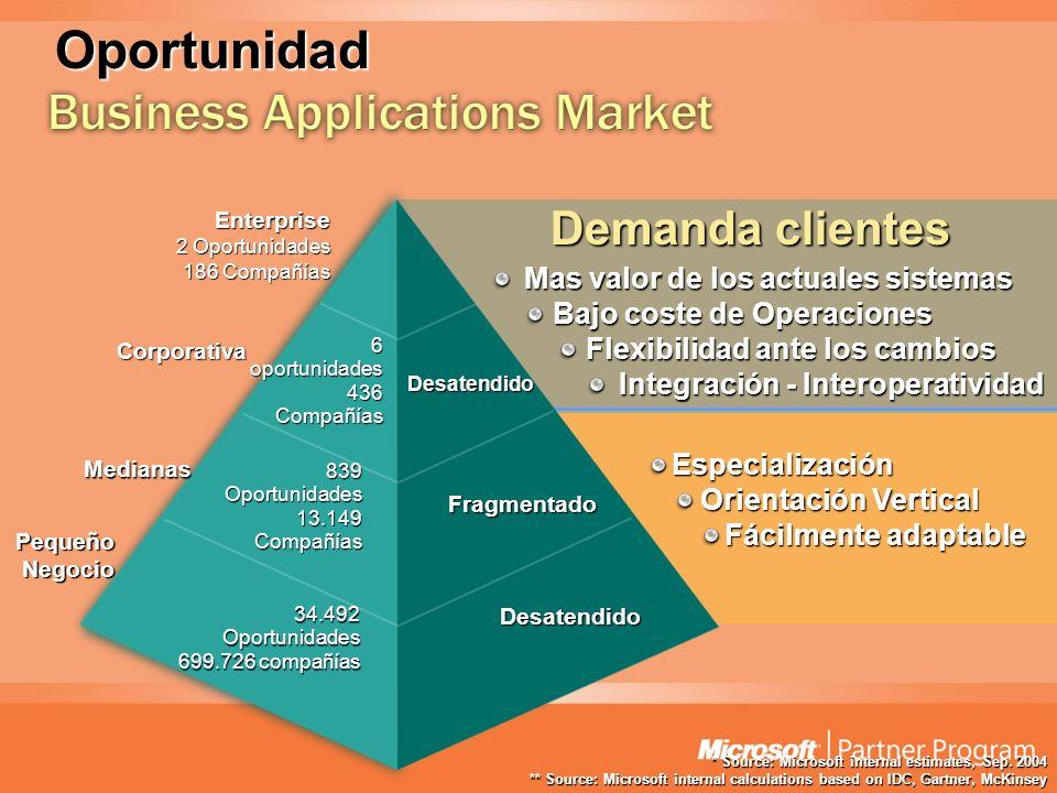 Especialización Orientación Vertical Fácilmente adaptable Demanda clientes Mas valor de los actuales sistemas Bajo coste de Operaciones Flexibilidad a