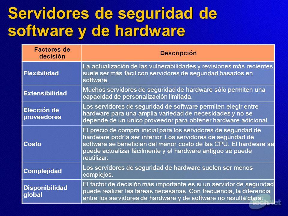Servidores de seguridad de software y de hardware Factores de decisión Descripción Flexibilidad La actualización de las vulnerabilidades y revisiones
