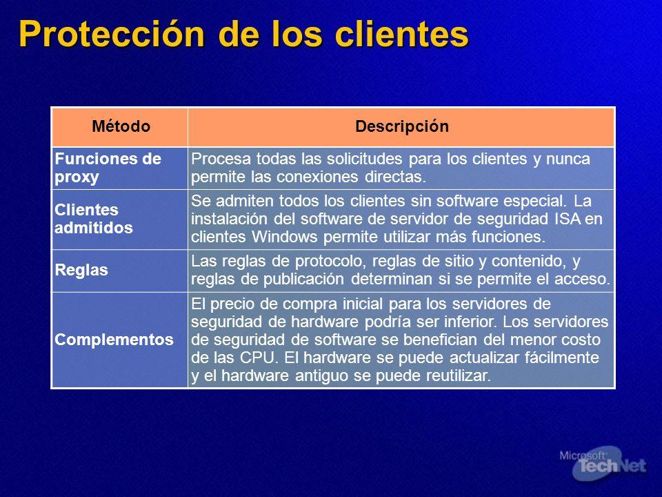 Protección de los clientes MétodoDescripción Funciones de proxy Procesa todas las solicitudes para los clientes y nunca permite las conexiones directa