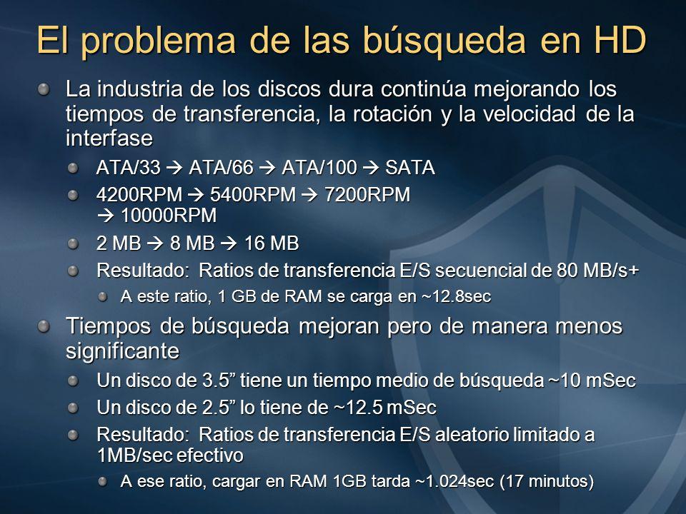 El problema de las búsqueda en HD La industria de los discos dura continúa mejorando los tiempos de transferencia, la rotación y la velocidad de la in