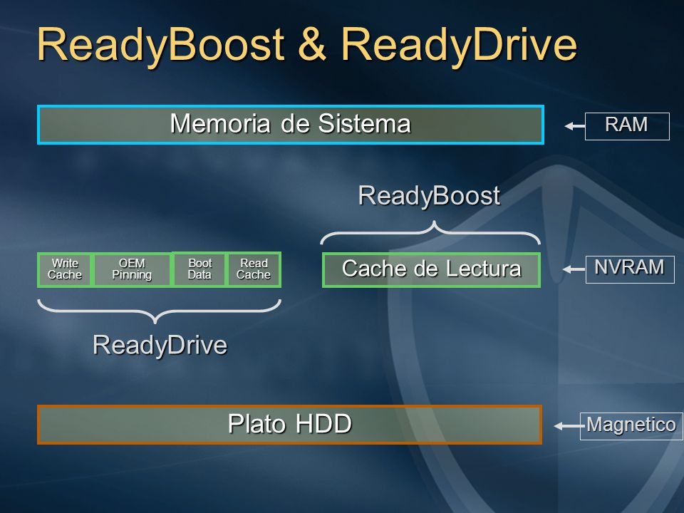 ReadyBoost & ReadyDrive Memoria de Sistema Plato HDD Cache de Lectura ReadyBoost Write Cache OEM Pinning Boot Data Read Cache ReadyDrive NVRAM RAM Mag