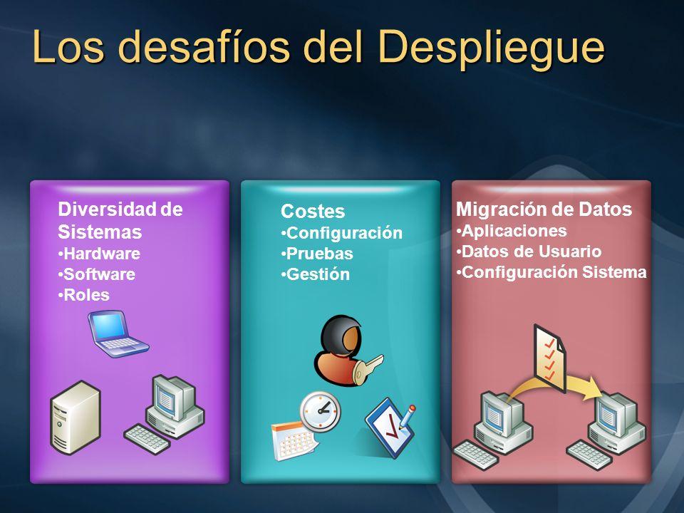 Los desafíos del Despliegue Diversidad de Sistemas Hardware Software Roles Costes Configuración Pruebas Gestión Migración de Datos Aplicaciones Datos