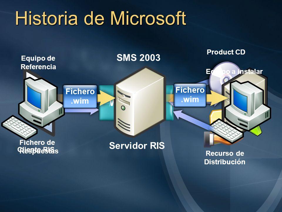Historia de Microsoft WINNT32 Fichero de Respuestas Product CD Recurso de Distribución Servidor RIS Cliente RIS SMS 2003 Fichero.wim Equipo a instalar