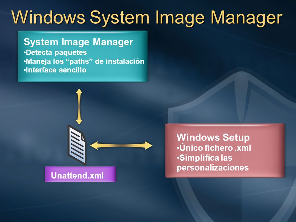 Windows System Image Manager Unattend.xml System Image Manager Detecta paquetes Maneja los paths de instalación Interface sencillo Windows Setup Único