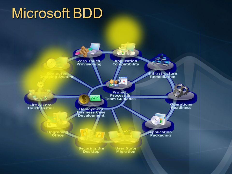 Microsoft BDD