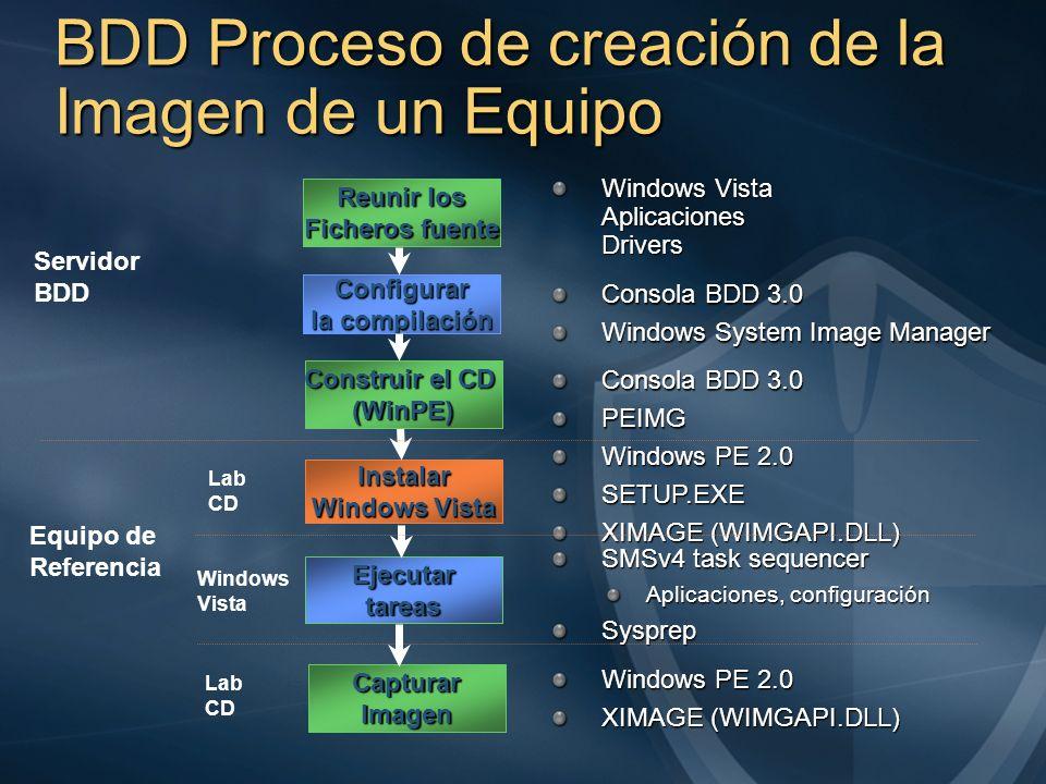 BDD Proceso de creación de la Imagen de un Equipo Reunir los Ficheros fuente Instalar Windows Vista Configurar la compilación Windows Vista Aplicacion