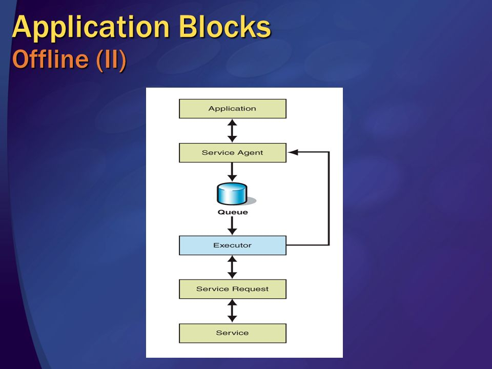 Application Blocks Offline (II)