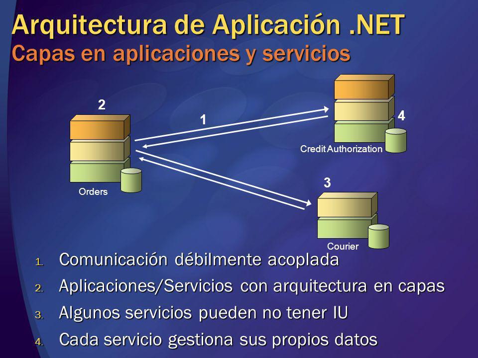 Arquitectura de Aplicación.NET Capas en aplicaciones y servicios 1. Comunicación débilmente acoplada 2. Aplicaciones/Servicios con arquitectura en cap