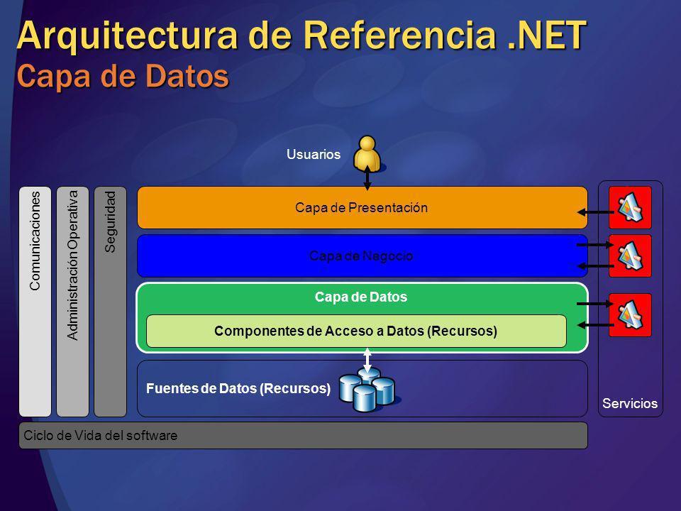 Arquitectura de Referencia.NET Capa de Datos Servicios Fuentes de Datos (Recursos) Capa de Datos Capa de Presentación Capa de Negocio Componentes de A