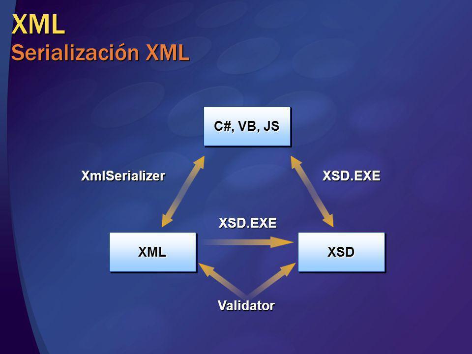 XML Serialización XML XSDXSDXMLXML C#, VB, JS XSD.EXE XSD.EXE Validator XmlSerializer