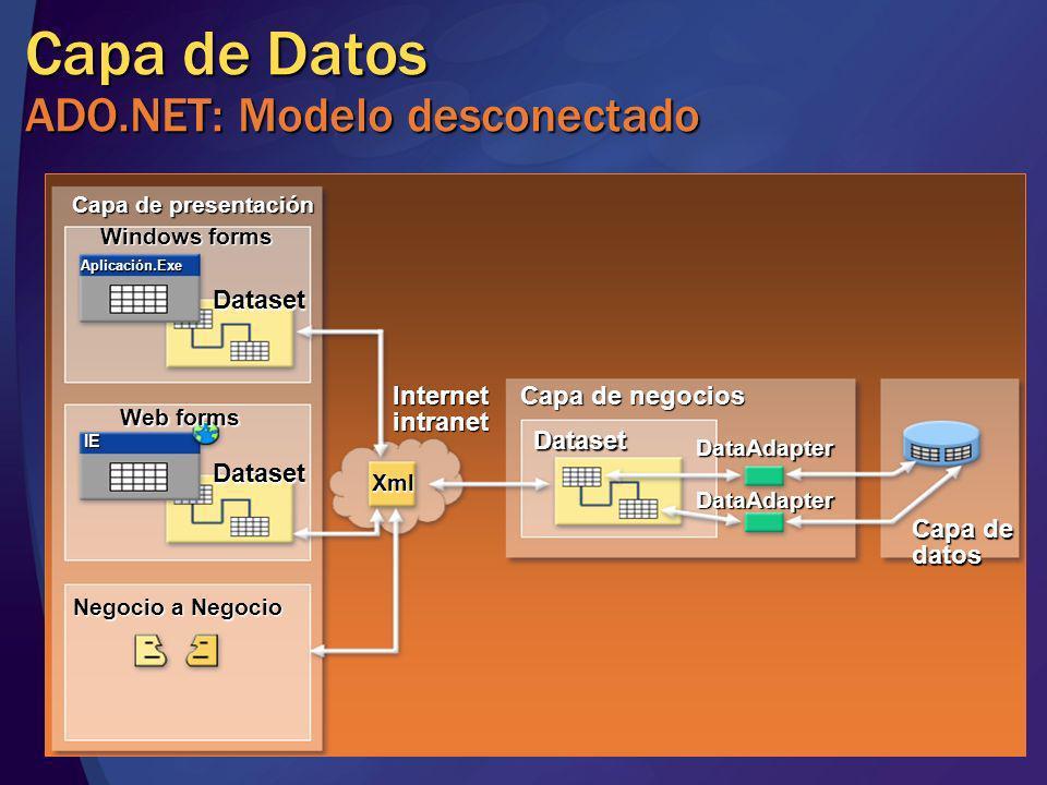 Capa de Datos ADO.NET: Modelo desconectado Capa de negocios Capa de datos Capa de presentación Web forms Negocio a Negocio Dataset Dataset Internet in