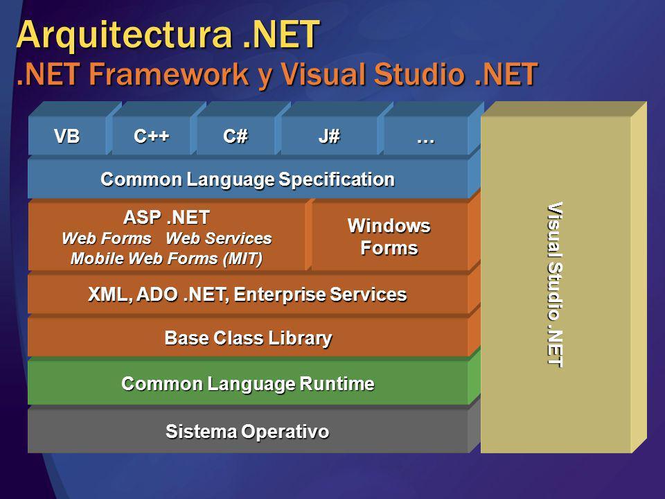 .NET Framework Common Language Runtime Sistema Operativo Common Language Runtime Base Class Library XML, ADO.NET, Enterprise Services ASP.NET Web Forms Web Services Mobile Web Forms (MIT) WindowsForms Common Language Specification VBC++C#J#… Visual Studio.NET