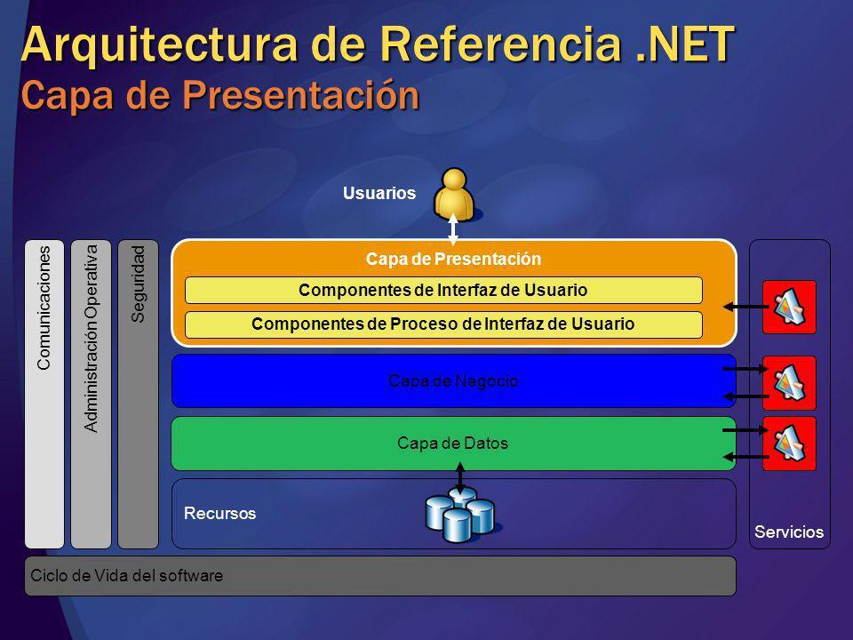 Arquitectura de Referencia.NET Capa de Presentación Capa de Datos Capa de Presentación Componentes de Interfaz de Usuario Componentes de Proceso de In