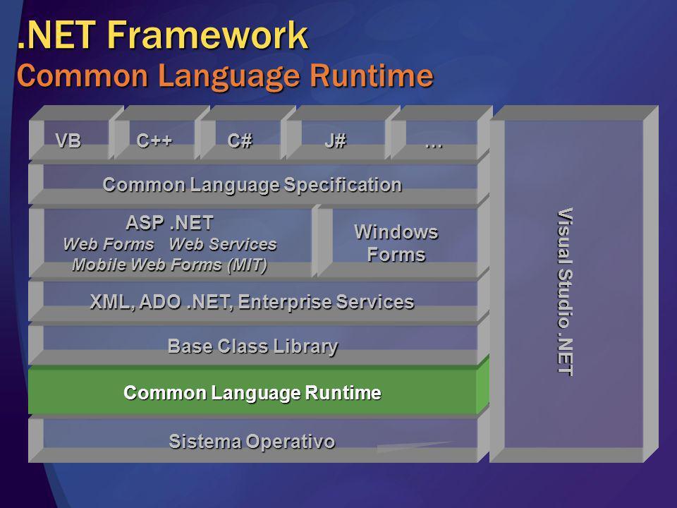 .NET Framework Class Library Beneficios Completa, Organizada, Extensible Para cualquier Arquitectura de Aplicación Acceso a Datos ADO.NETXML Lógica de Negocio Enterprise Services (COM+) Servicios Web XML.NET Remoting Presentación Windows Forms Web Forms y Mobile Web Forms