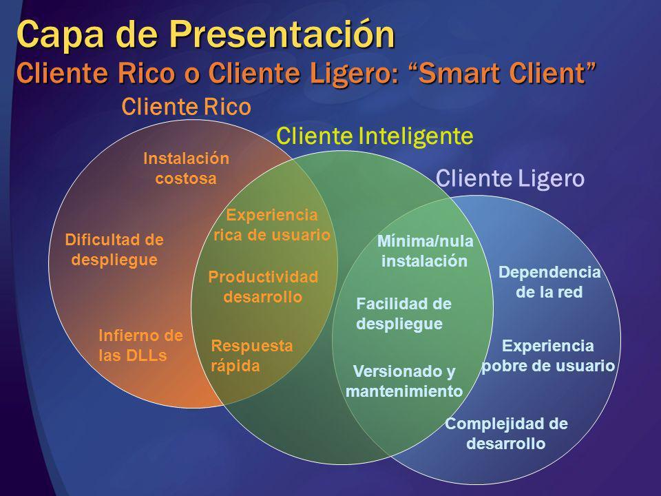 Cliente Rico Cliente Ligero Cliente Inteligente Experiencia rica de usuario Productividad desarrollo Infierno de las DLLs Instalación costosa Mínima/n